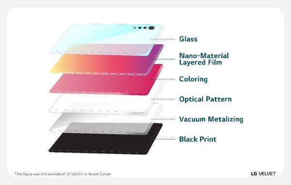 LG VELVET Design Story 04 600x381 1